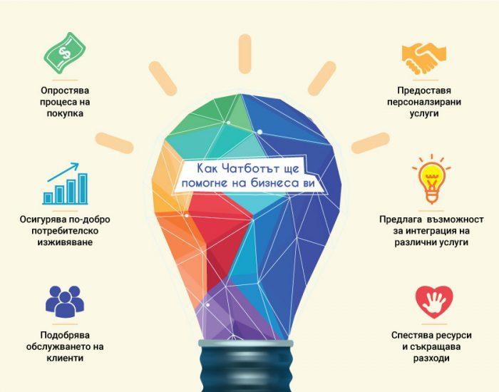 как чатботът ще помогне на бизнеса ви - Speedflow Bulgaria