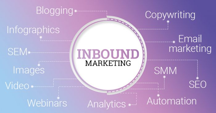 inbound marketing 2018 infographic