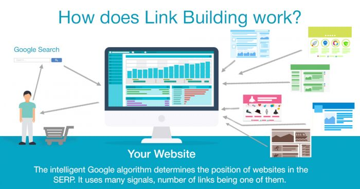 how does link building work?